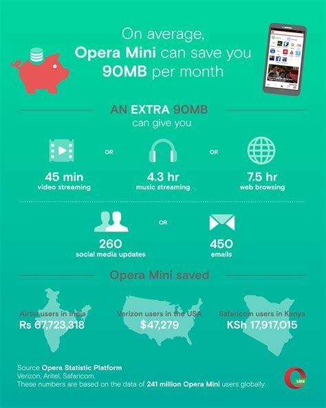 mobile data mobile data usage how much data you can save