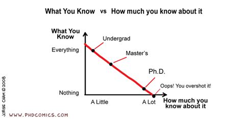phd change advisor phd comics what you know vs how much you know about it