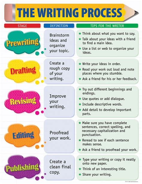 writing a strategy paper writing process yahoo image search results esl