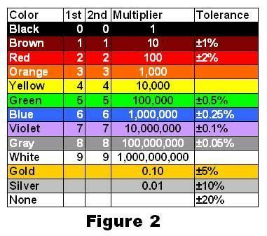 color coding table for resistors resistor color coding