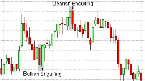 bullish reversal pattern wiki how to analyze a candlestick pattern chart quora