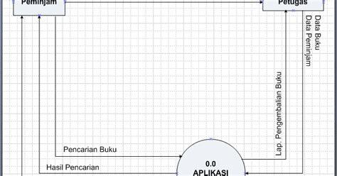 membuat use case dengan visio 2010 membuat diagram konteks dengan visio 2013 image
