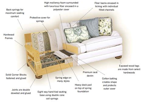 Sofa Upholstery Cost by Why The Heck Does That Sofa Cost So Much Quality Sofas