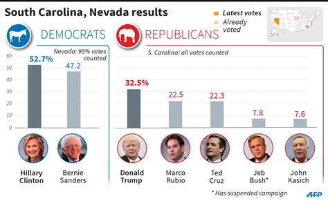 sanders nh write in winner in presidential election with clinton wins nevada democratic caucuses trump takes south