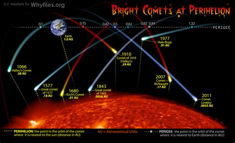comet diagram about comets the why files