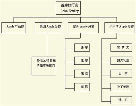 Mba Apple Wiki by 區域式組織結構 Mba智库百科