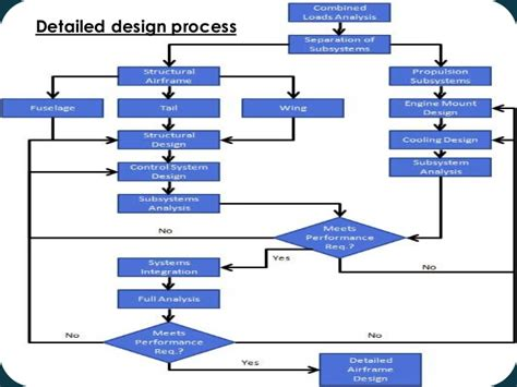layout process optimization design optimization of airplanes