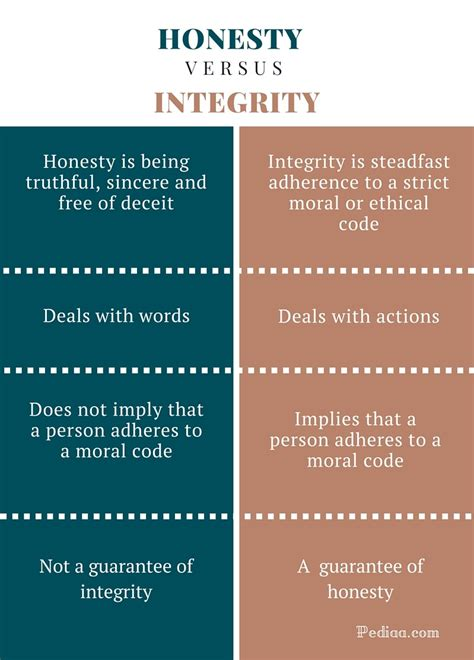 exle of integrity essay on integrity