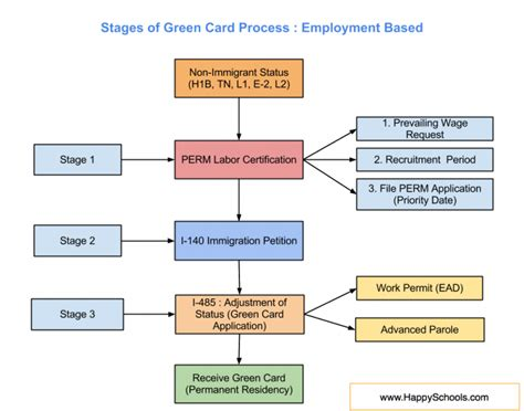 3 steps green card process explained for eb1 eb2 eb3