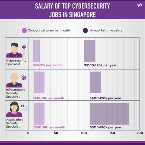 analog layout jobs singapore cybersecurity jobs in singapore facts you should know