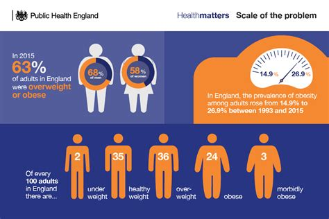 weight management matters health matters obesity and the food environment gov uk