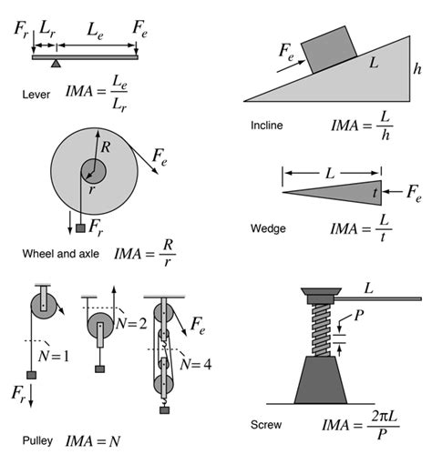 Simple Machines simple machines