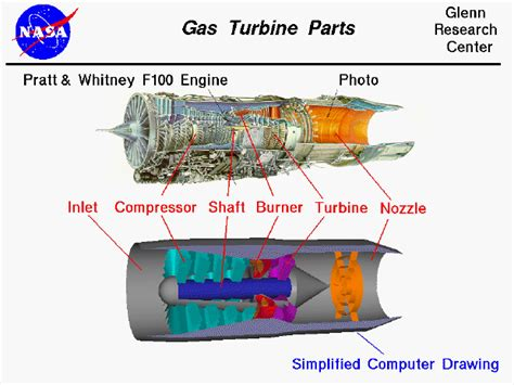 Jet Engine Sections by Gas Turbine Parts