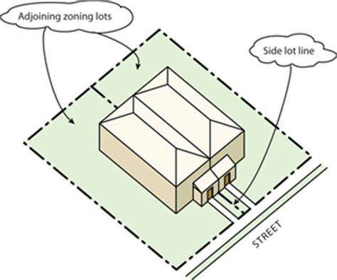 How To Property Line Can I Build A Shed by Glossary
