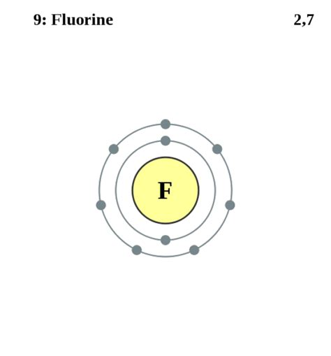 bohr diagram for fluorine see the electron configuration of atoms of the elements