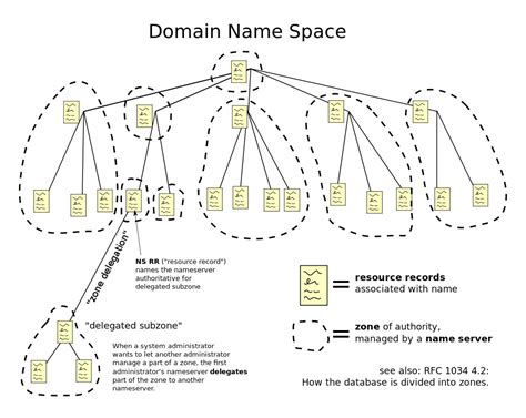 dns monitoring improves web site speed  reliability