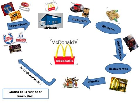 cadena suministro carrefour grafico de la cadena de suministros de mc donald
