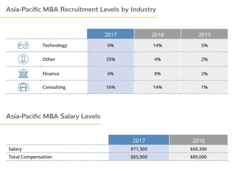Mba Salary Atlanta 2017 by Hiring And Salary Trends For Mba In Malaysia Human