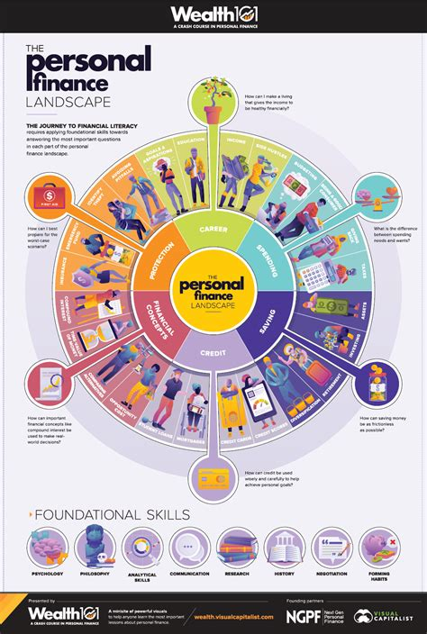 Personal Finance infographic the personal finance landscape