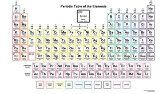 Periodic Table Symbols And Names by Periodic Table Pdf
