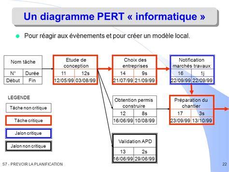 diagramme de gantt pert ppt construire un diagramme de gantt gallery how to guide
