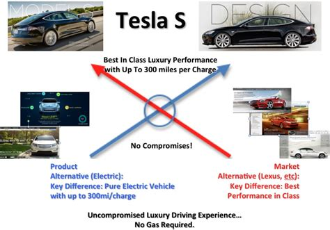 Tesla Brand Positioning The Tesla Model S Marketing And Innovation Together Means