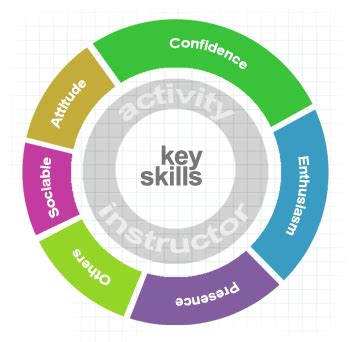 What Does Key Skills Skills And Characteristics Activity Instructors