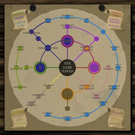 s day character connections check out this map of the stephen king universe birth