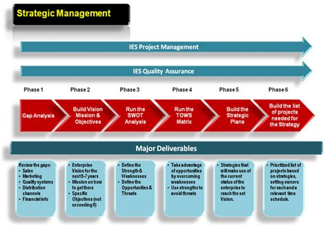 workflow strategy ies business consultants