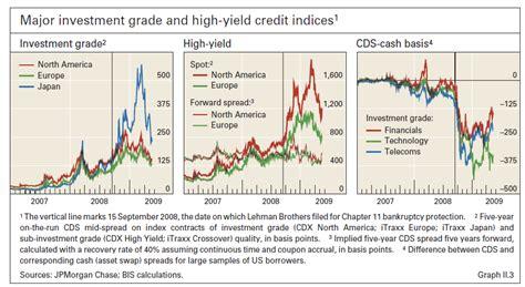 Credit Value Adjustment Formula Credit Valuation Adjustment Bis