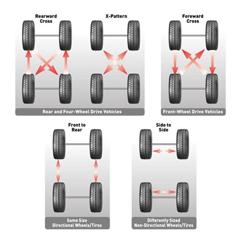 what pattern do you rotate tires tire rotation wall chart tires wheels bob is the oil guy