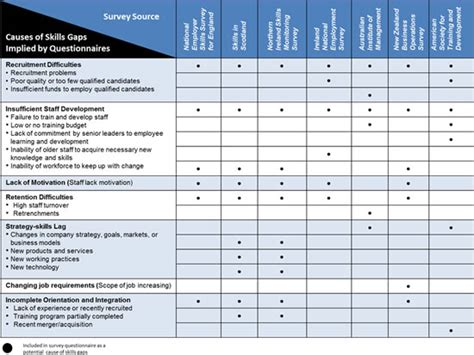 skill gap analysis template the tahseen consulting 187 skills gap causes