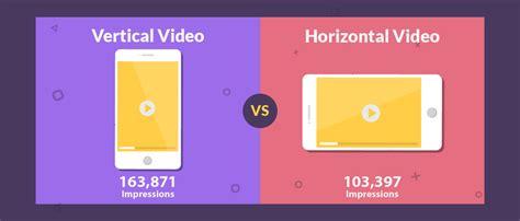fb video vertical video vs horizontal video a facebook ads case