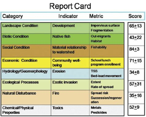 Brand Report Card Template by Appendix A Glossary Of Terms Sacramento River Watershed