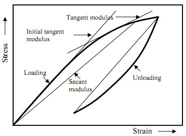 significance of section modulus determination of concrete elastic modulus images frompo