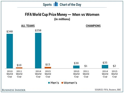 Solo Fast Money Win - soccer has a sexism problem and these world cup winners