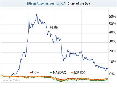 Tesla Stock After Hours Chart Chart Of The Day Tesla S Stock Falls To Earth Business