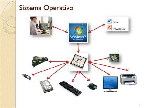 imagenes de sistemas operativos virtuales los sistemas operativos ppt descargar
