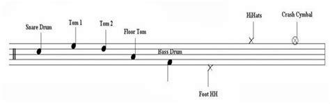 cara membuat not balok drum kudajontor cara membaca not balok pada drum