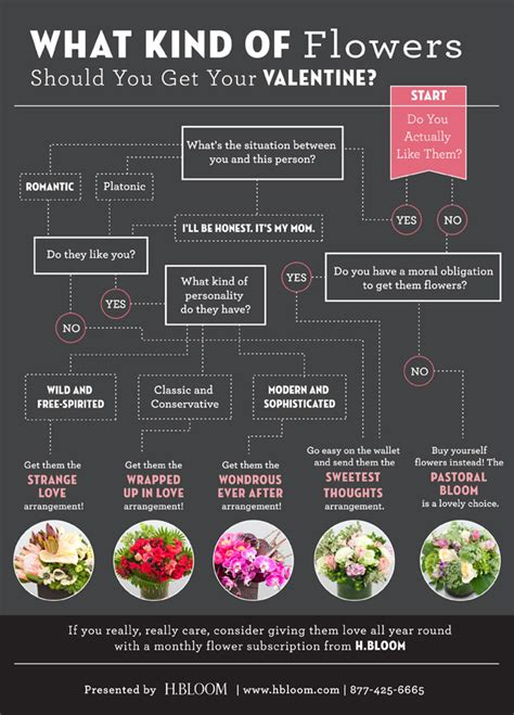 when should i buy flowers for valentines day what of flowers should you get your