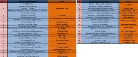 List Of Cabinet by List Of The Present Cabinet Ministers Of India Page 2