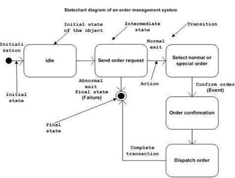 state diagram program uml statechart diagrams