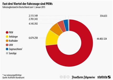 Kinder Auto Deutschland by Infografik Fast Drei Viertel Der Fahrzeuge Sind Pkws