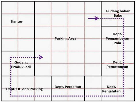 contoh layout gudang rudini mulya industrial engineering umb teknik