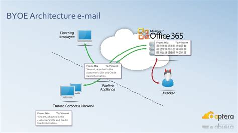 Office 365 Mail Security Learning About Security And Compliance In Office 365