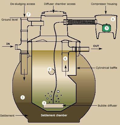 design criteria sequencing batch reactor sequential batch reactor sbr water treatment waste