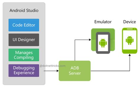 android architecture diagram android architecture diagram with explanation gallery