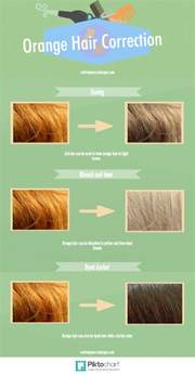 how to fix orange hair bellatory