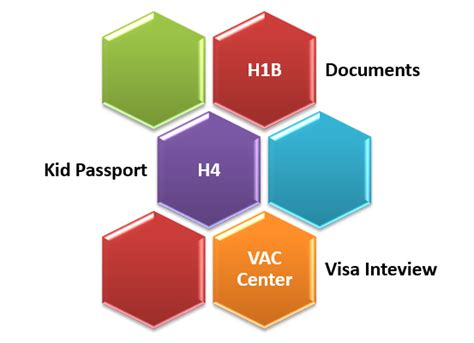 Mba Admission On H4 Visa by H1b H4 Booking Visa Appointment Vac Process