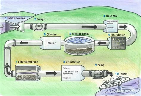 water treatment plant process diagram modern water